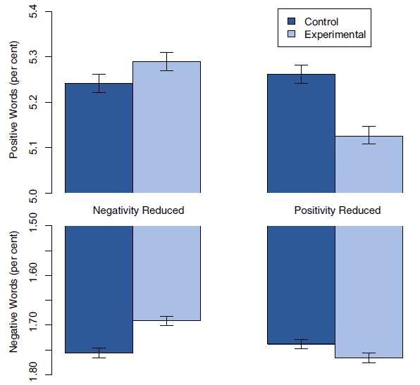 Среднее количество слов, имеющих положительную (сверху) и отрицательную (снизу) эмоциональную окраску, в процентах от общего количества слов. Слева результат для тех, у кого из ленты удаляли негативные новости. Во всех случаях показан результат по сравнению с контрольной группой. Чёрточки на краях столбцов показывают погрешность измерения