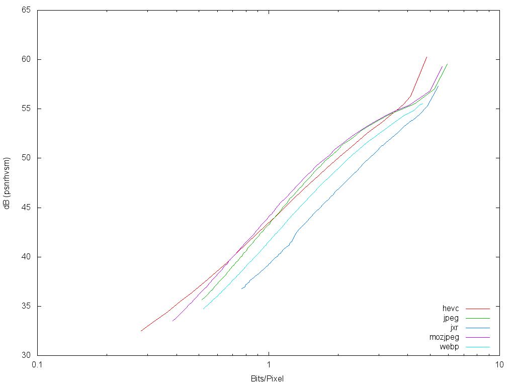 Сравнение пяти кодеров по соотношению бит на пиксел (ось X) при одинаковом качестве изображения (ось Y), на тестовой подборке изображений из Википедии. Левее — лучше.