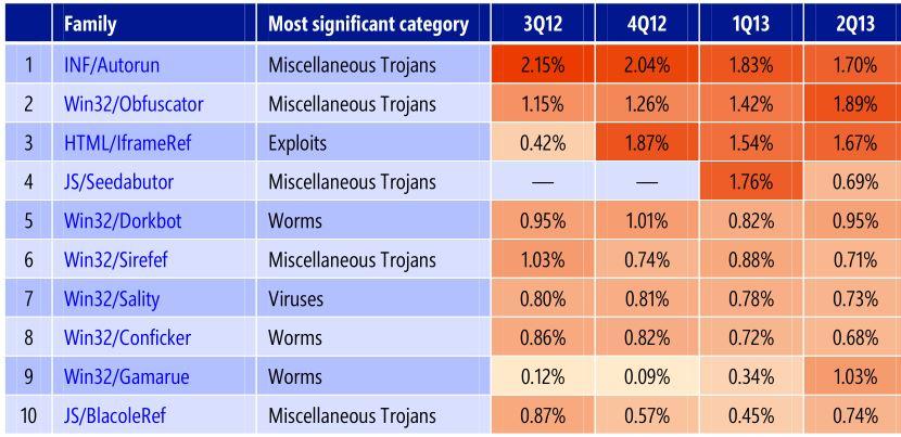 Значения самых популярных угроз