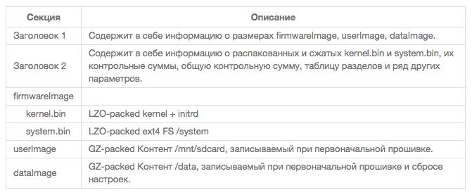 Рис. 1. Формат прошивки планшета