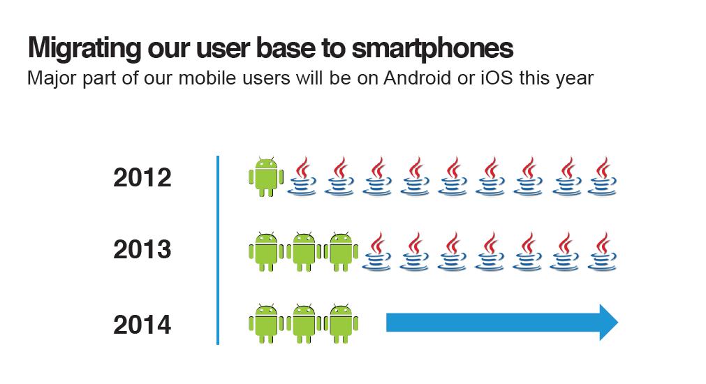 70% мобильных пользователей Opera — владельцы feature phone'ов, для которых есть только Opera Mini с Presto