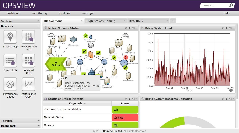 Панель мониторинга Opsview