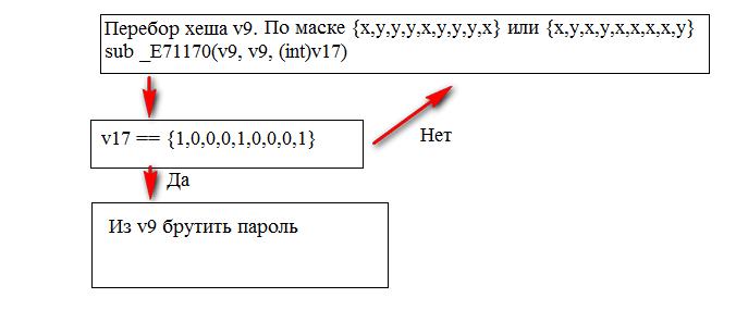 Рис. 6. Алгоритм подбора переменной `v9`