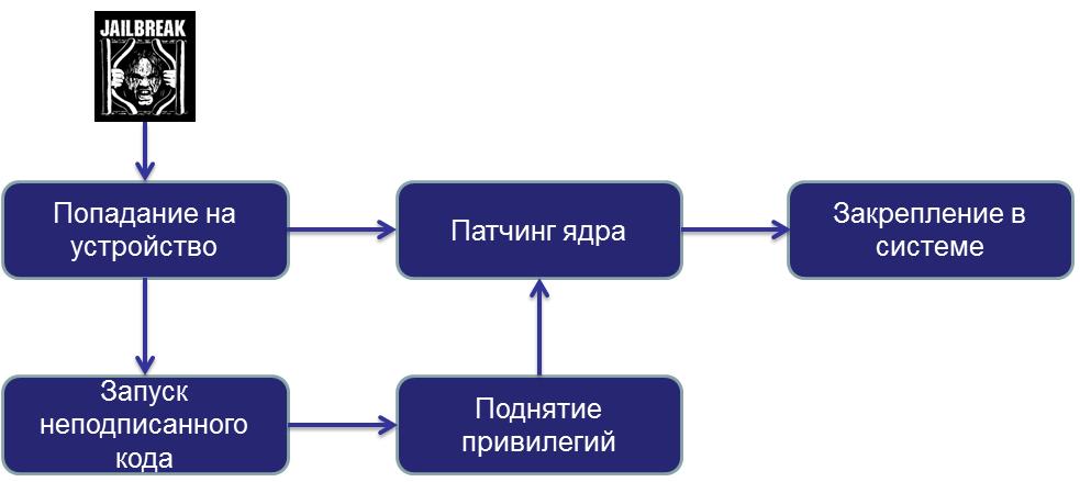Общие этапы JB