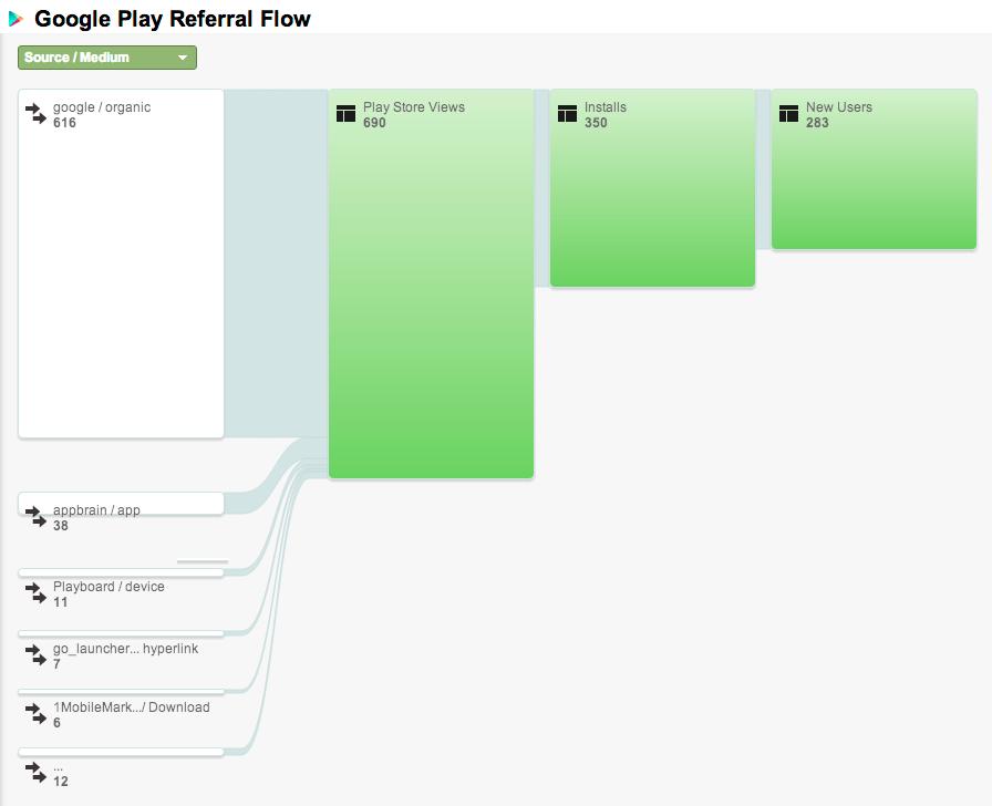 Воронка переходов и установок приложения из Google Play в Google Analytics