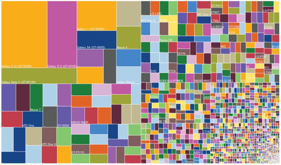 Дикая фрагментация Android-устройств в 2013 году