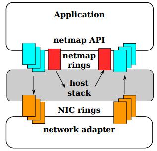 В отличие от традиционной сетевой подсистемы netmap позволяет работать напрямую с железом