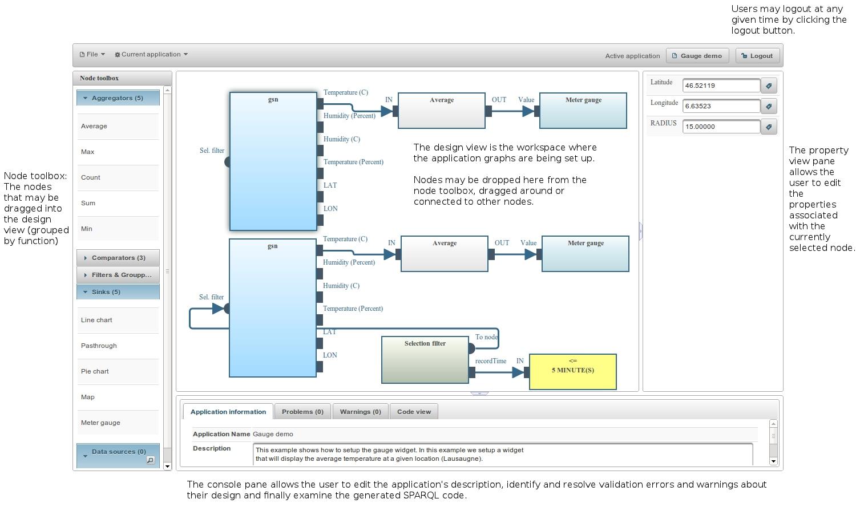 Составление запроса к датчикам OpenIoT