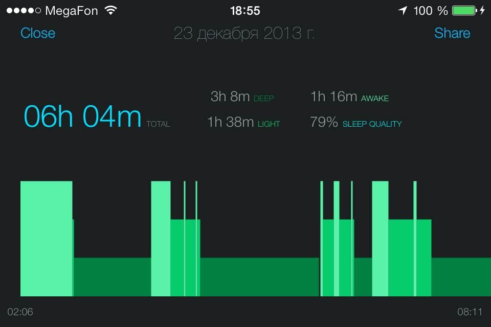 Шесть часов сна — плохая практика для здоровья :)
