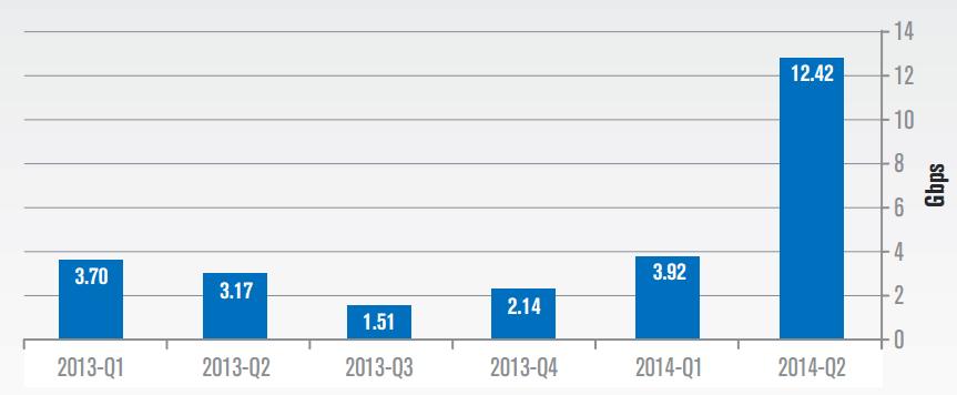 Средний пиковый трафик DDoS-атак, по кварталам
