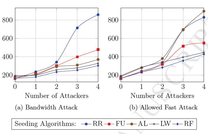 Деградация скорости передачи файла 100 МБ в сети BitTorrent (в секундах). Сид использует полосу пропускания 1 Мбит/с. Сравниваются разные алгоритмы раздачи файлов: Round Robin (RR), Fastest Upload (FU), Anti Leech (AL), Longest Waiter (LW) и Round Robin Fixed (RF) при разном количестве вредоносных узлов
