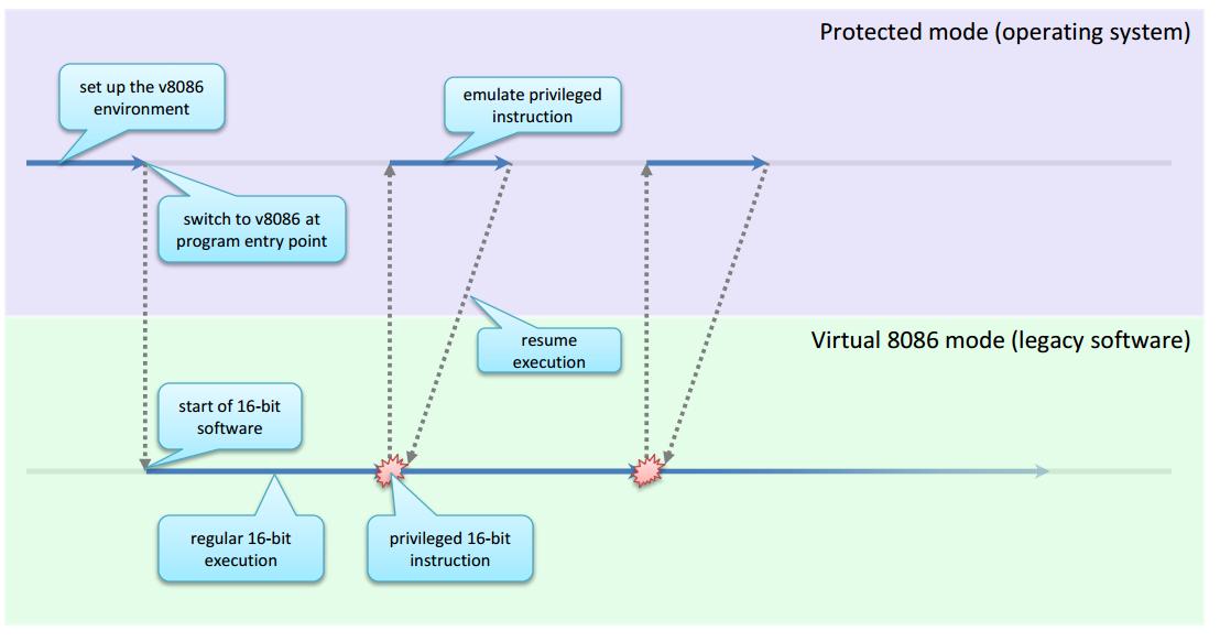 Рис. 1. Передача управления операционной системой при выполнении устаревших приложений в v8086