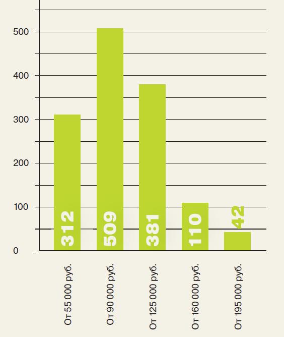 Рис. 1. Количество вакансий программистов в Москве