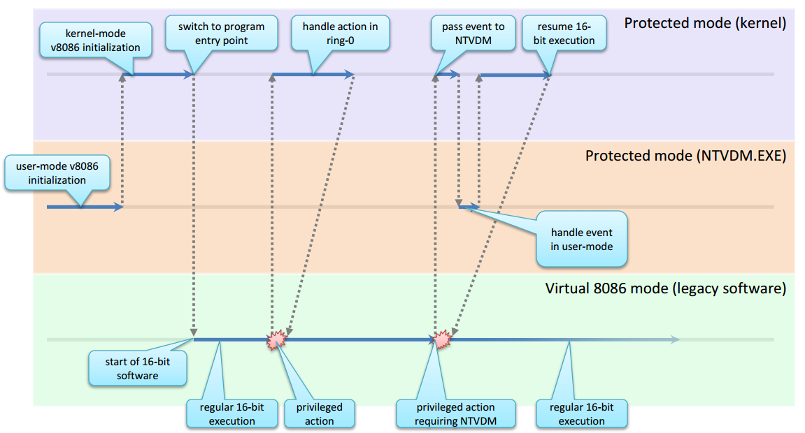 Рис. 2. Пример управления выполнением время исполнения устаревших приложений в Microsoft Windows
