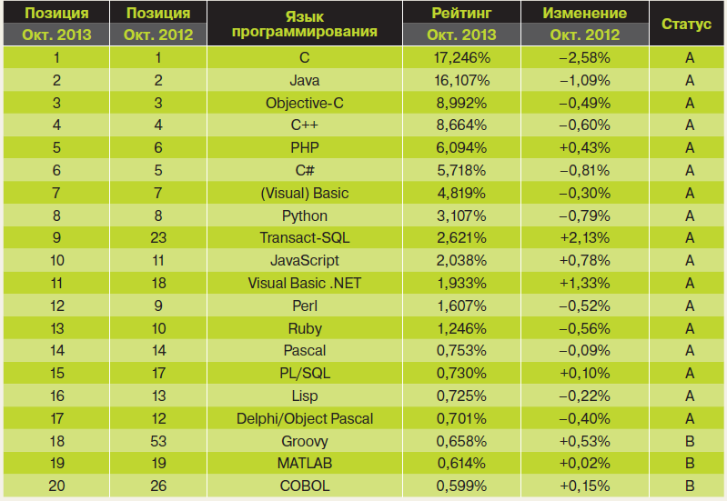 Рис. 2. Популярный и авторитетный рейтинг TIOBE
