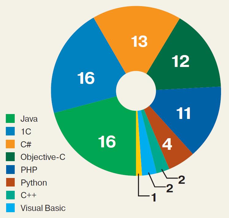 Рис. 3. Как распределяются топовые вакансии с зарплатой по языкам программирования