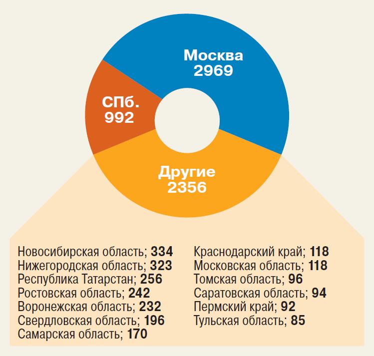 Рис. 4. Распределение вакансий по регионам