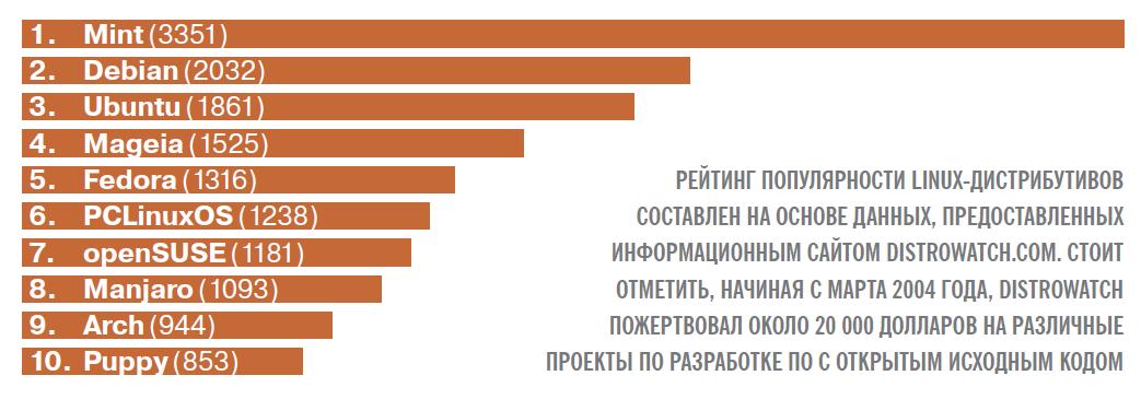 Рейтинг Linux-дистрибутивов на конец 2013 года