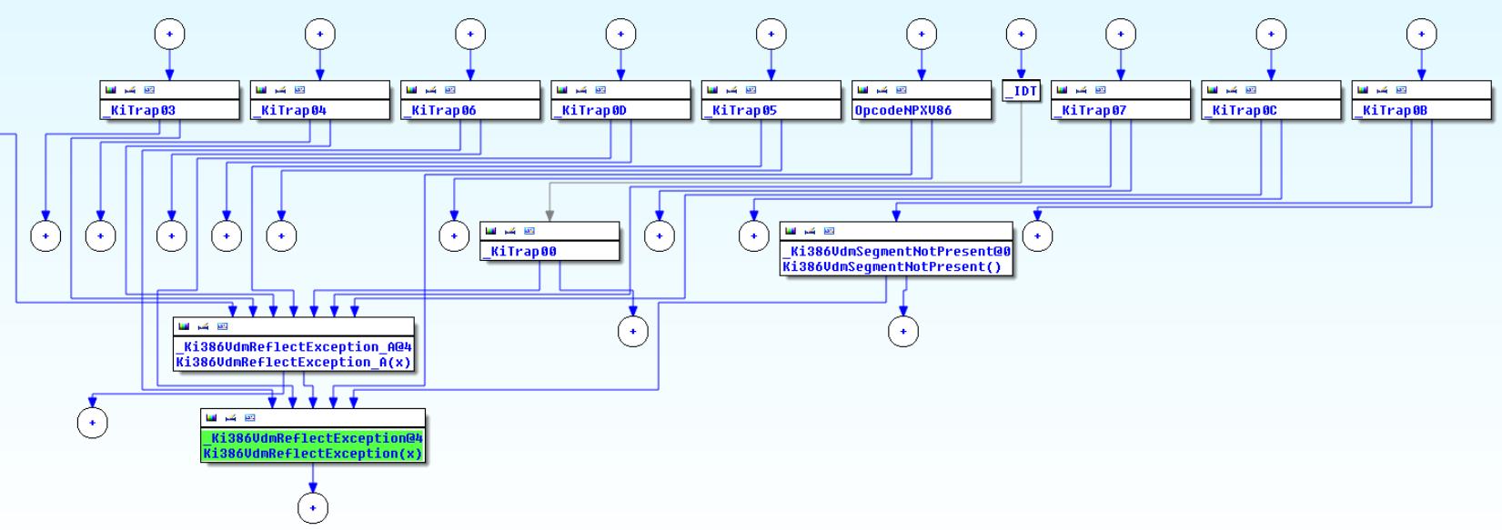 Рис. 7. Граф функции nt!Ki386VdmReflectException