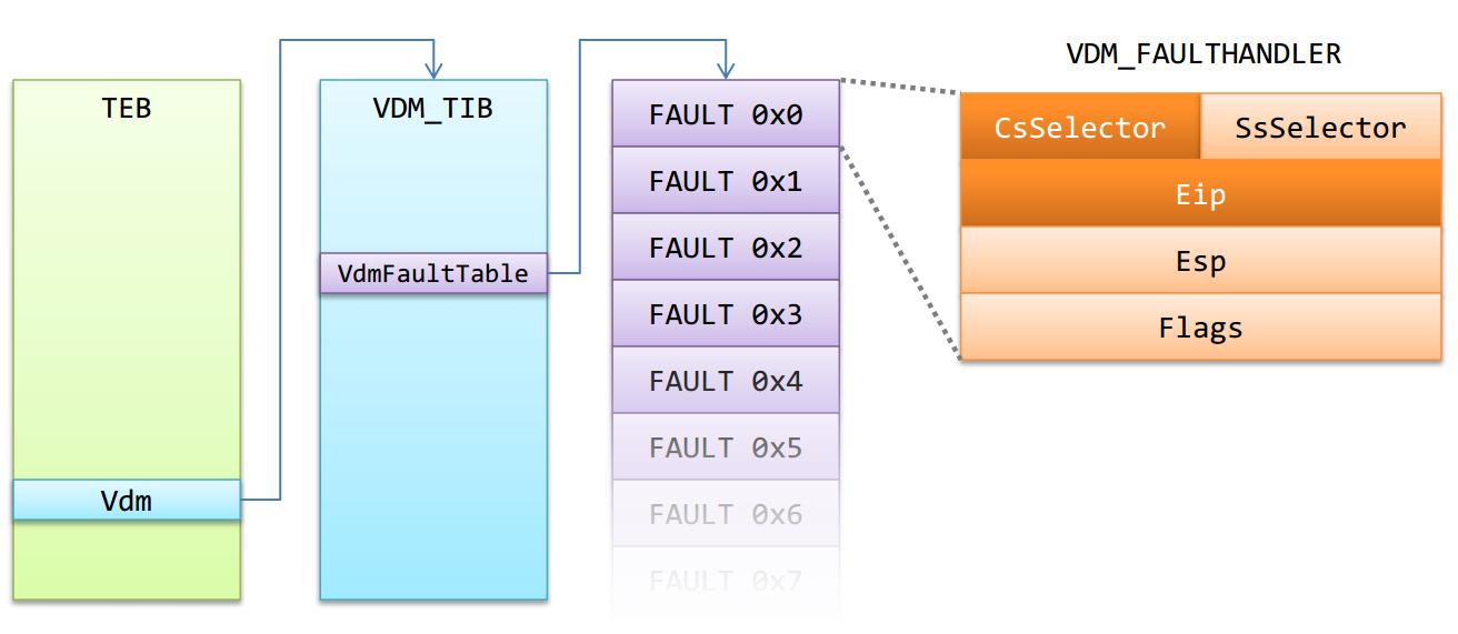 Рис. 8. Внутренние структуры пространства пользователя, которые задействуются для возобновления исполнения NTVDM, прерванного исключением
