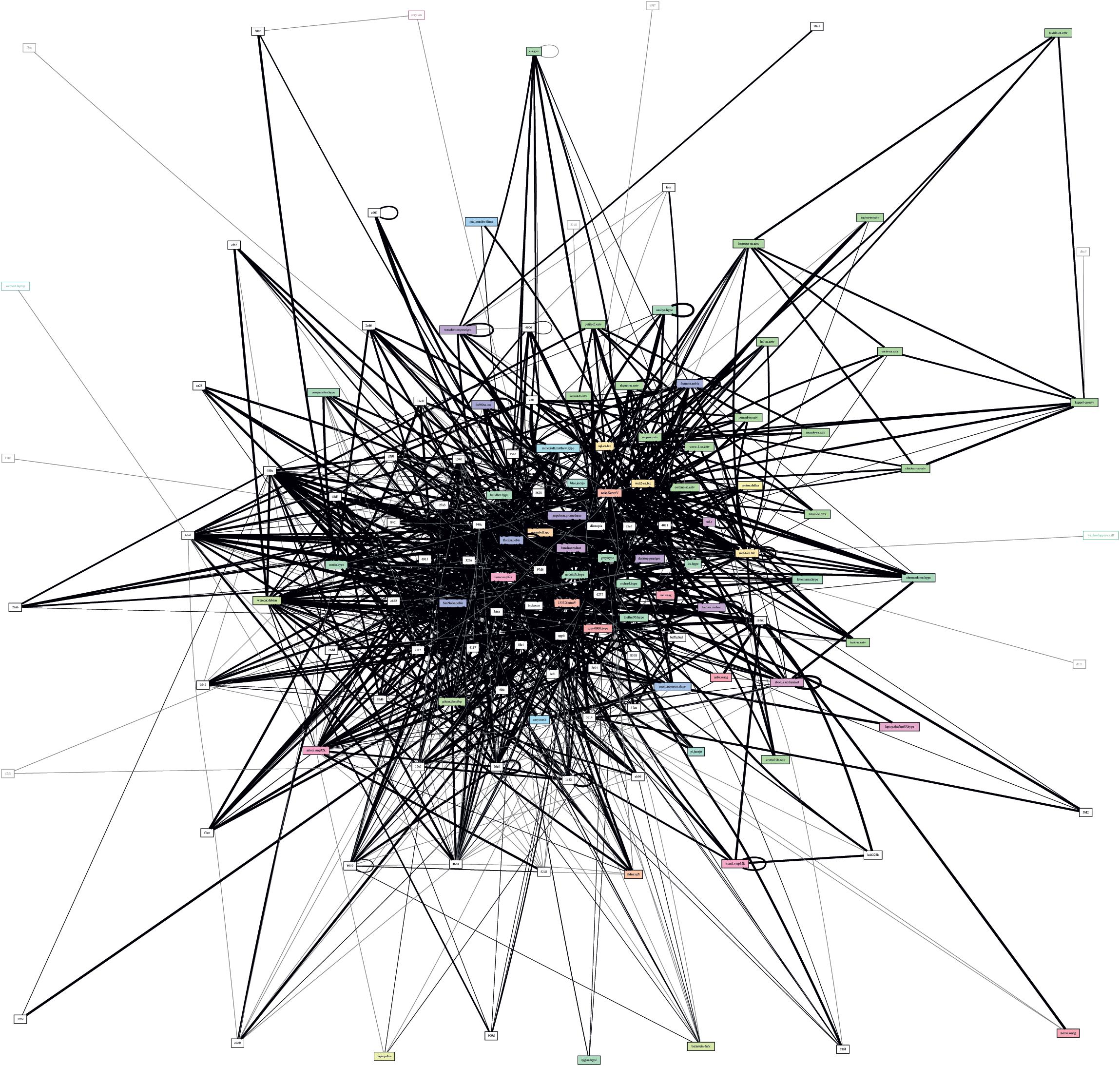 Вот так выглядит карта узлов Hyperboria