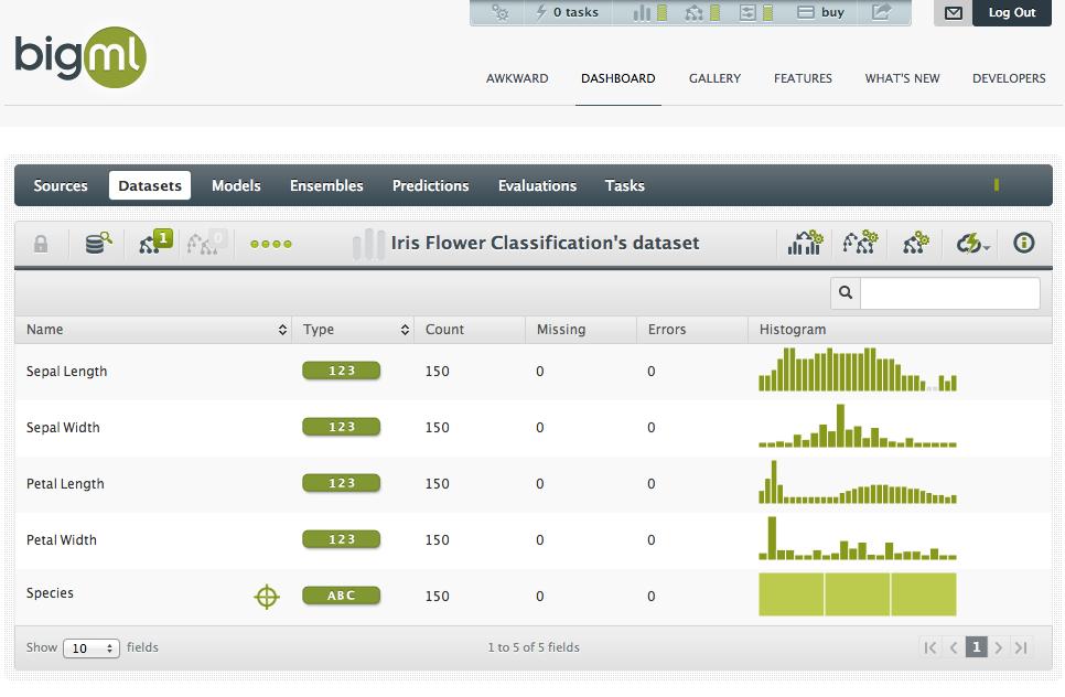 BigML визуализирует входящий набор данных