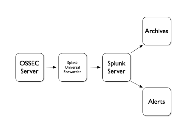 OSSEC + Splunk