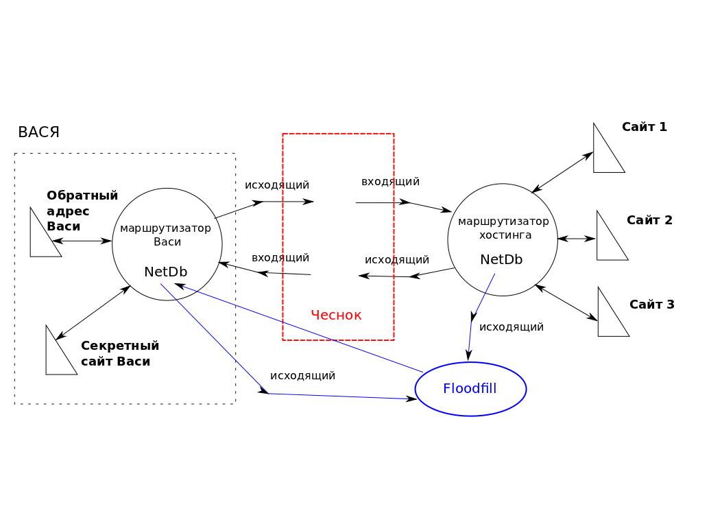 Схема взаимодействия Васи с сайтами в I2P