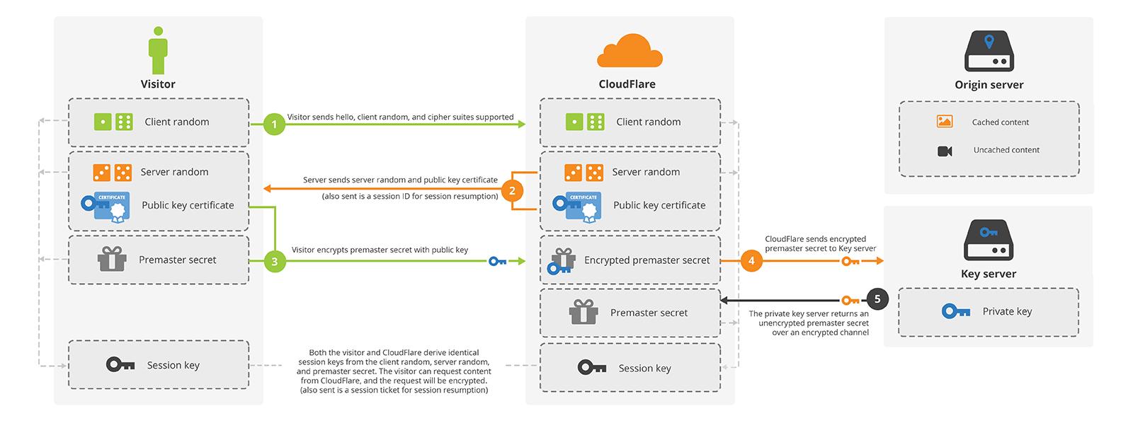 Cхема рукопожатия Keyless SSL без использования секретного ключа RSA