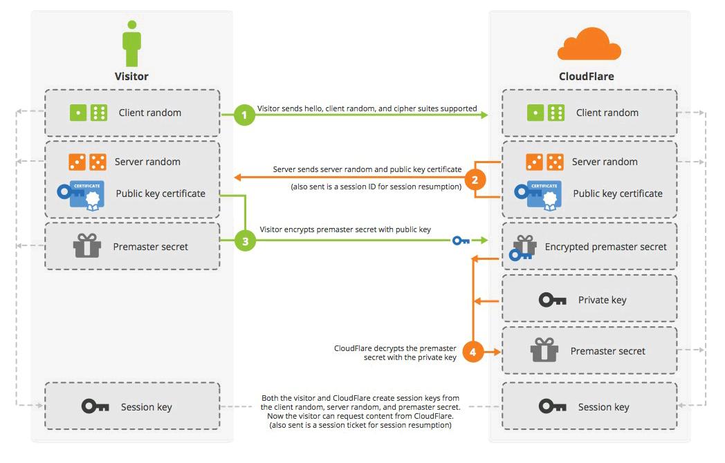 Традиционная схема SSL-рукопожатия с использованием секретного ключа RSA на стороне сервера
