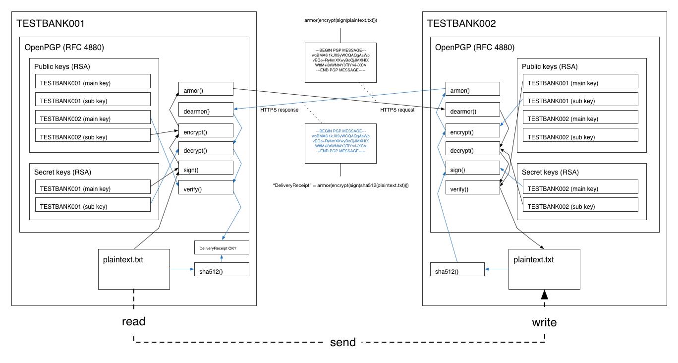 Архитектура протокола