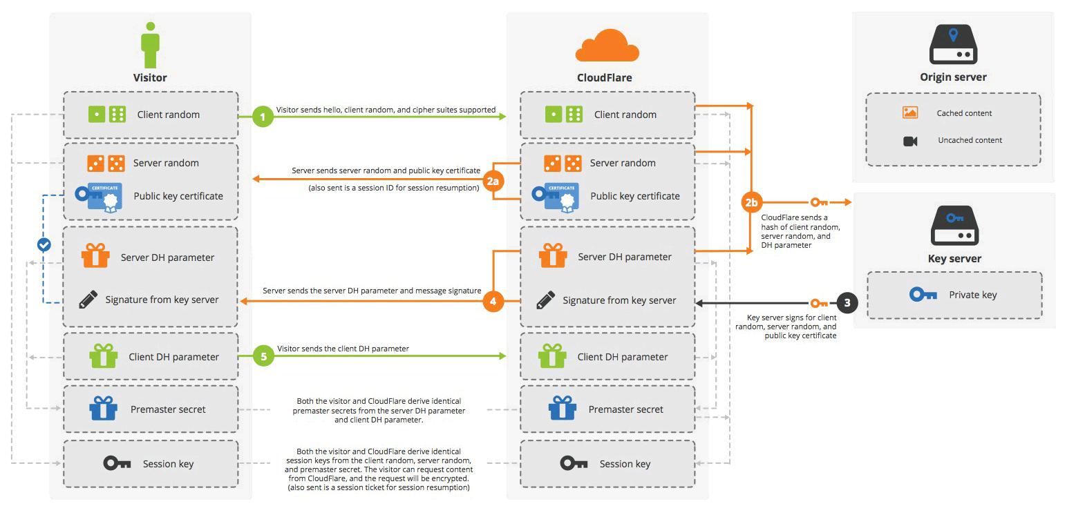 Cхема рукопожатия Keyless SSL без использования секретного ключа DH