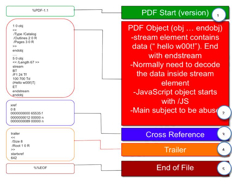 Формат PDF-файла