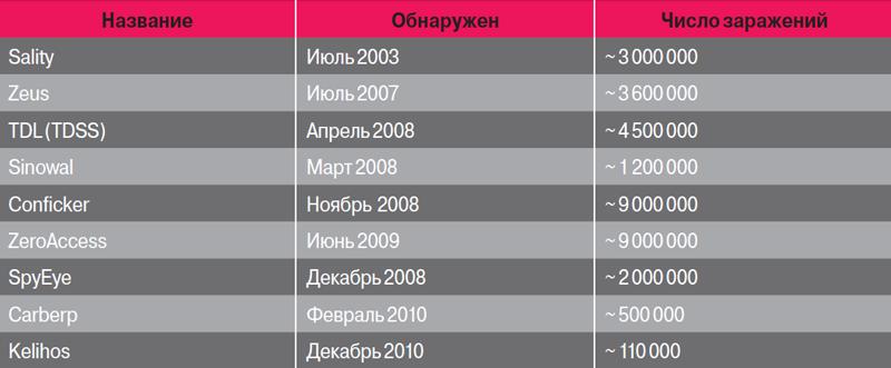 Рис. 1. Показатели распространенности malware