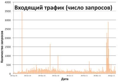 Количество запросов, поступивших на 32 домена, зарегистрированных методом битсквоттинга во время эксперимента с сентября 2010-го по апрель 2011 года