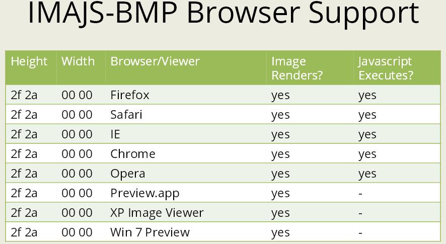 Отображается ли BMP с встроенным JS
