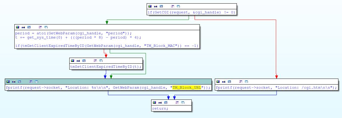 Код обработки в скрипте tmUnBlock.cgi