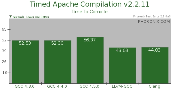 Clang производит компиляцию быстрее GCC и использует при этом меньше памяти