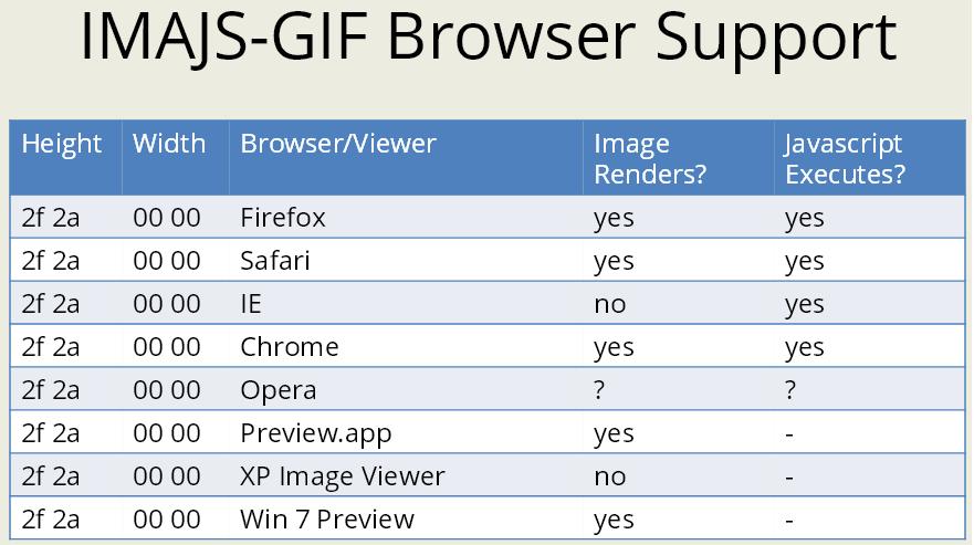Отображается ли GIF с встроенным JS