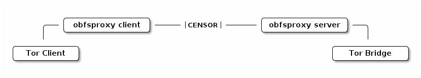 Схема работы obfsproxy