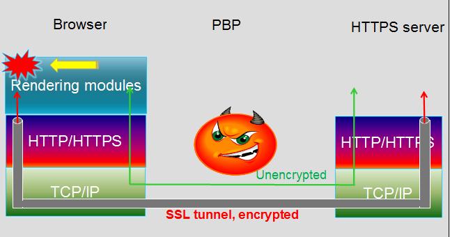 Идея атаки на HTTPS с proxy