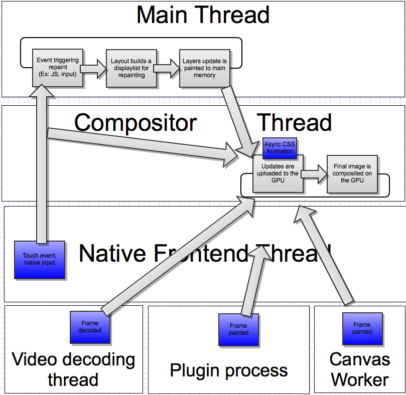 Off Main Thread Compositing (OMTC)
