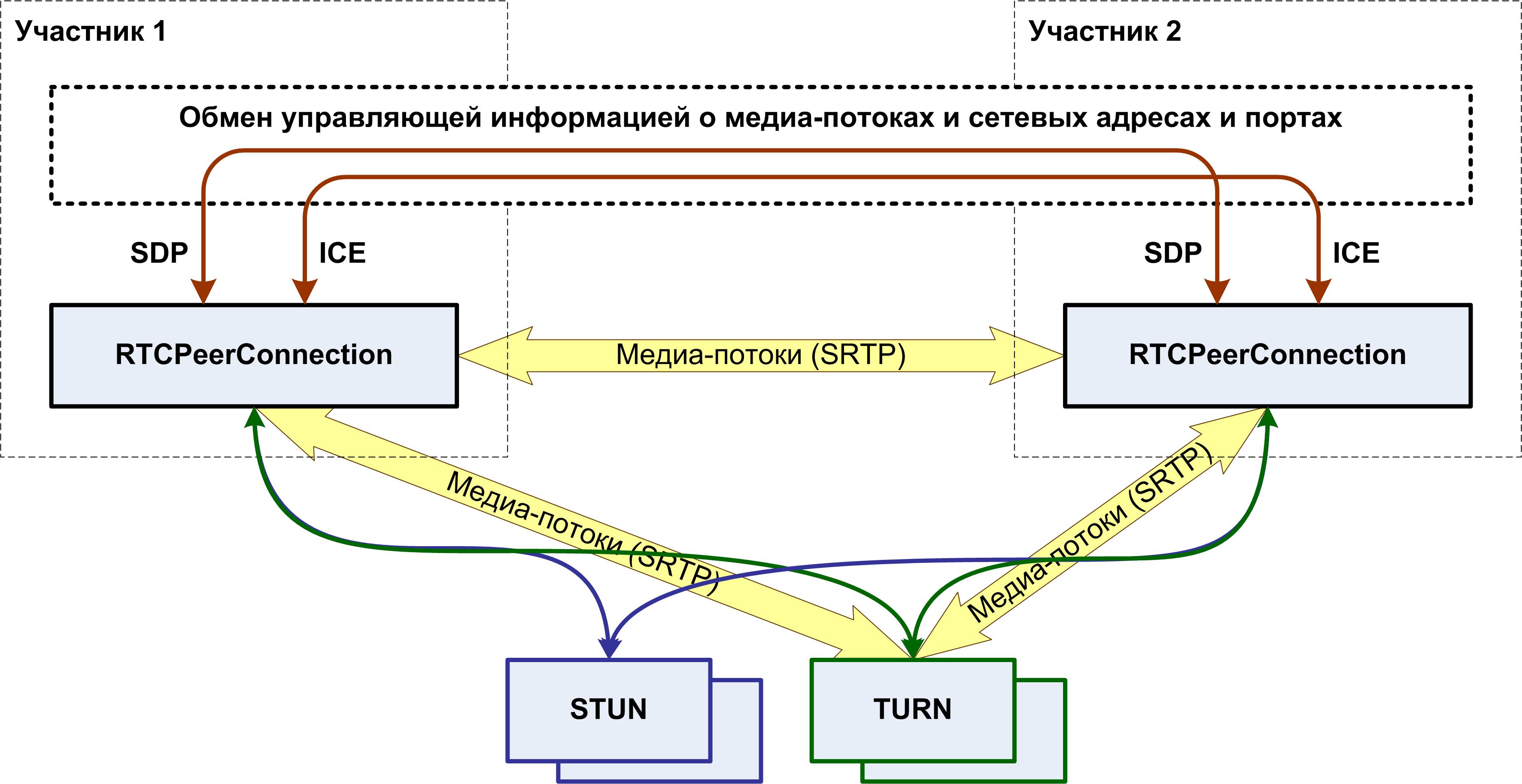 Взаимодействие RTCPeerConnection