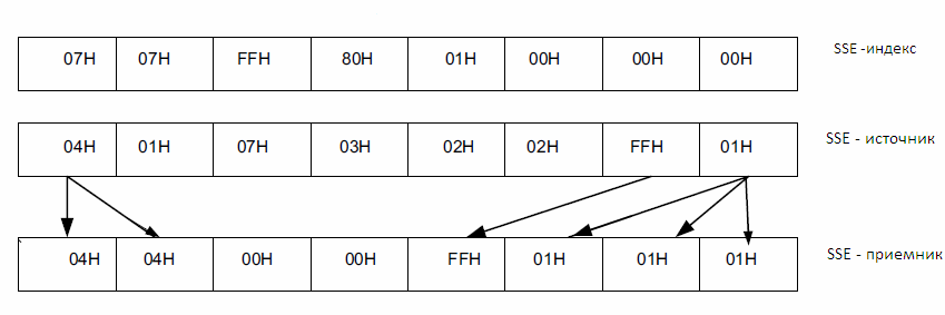 Рис. 7. Схема команды