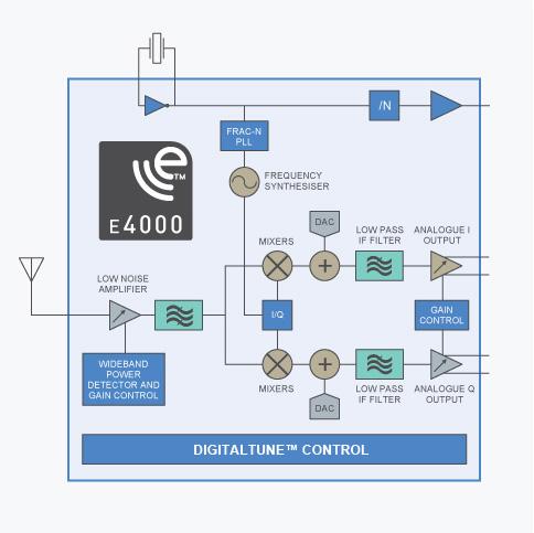 Блок-схема тюнера E4000
