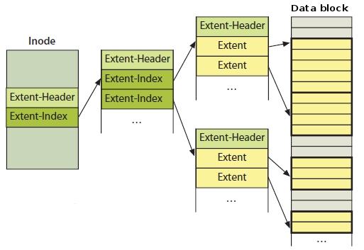 В отличие от карты соответствия, экс- тенты адресуют сразу несколько блоков