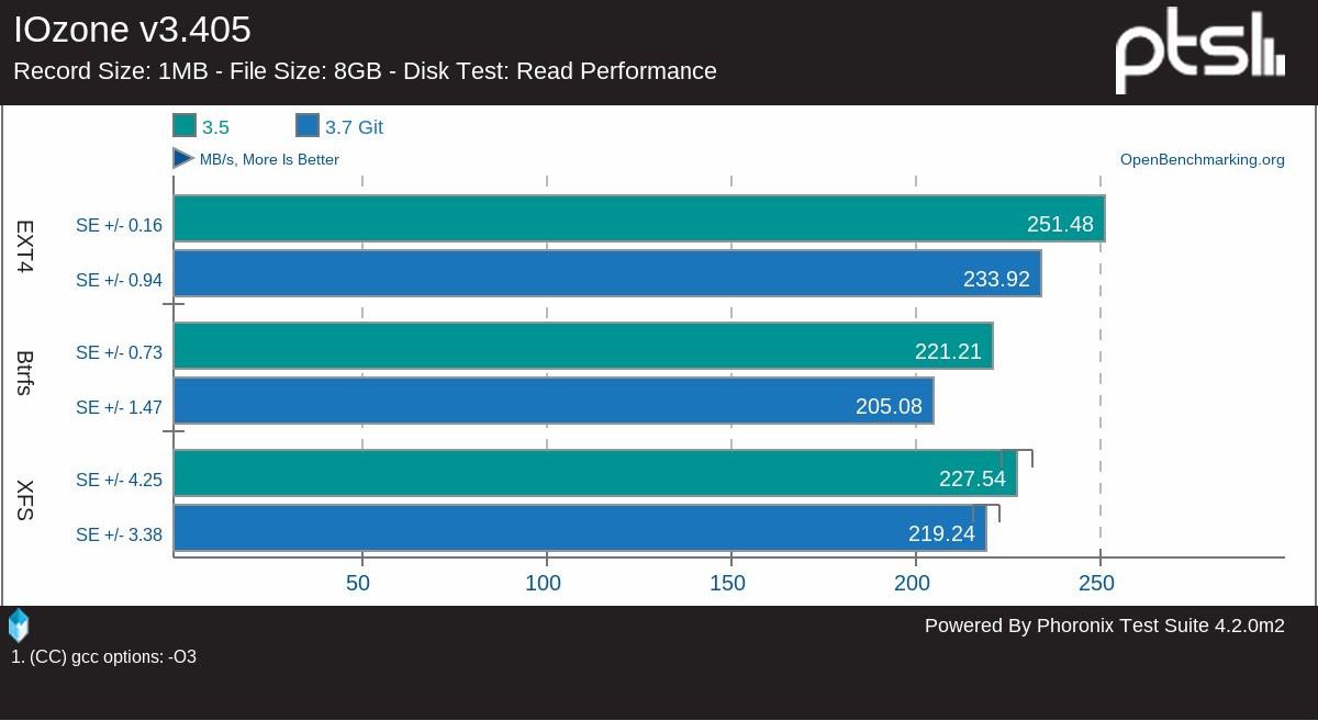 Согласно синтетиче- ским тестам, ext4 оста- ется самой производи- тельной ФС в Linux