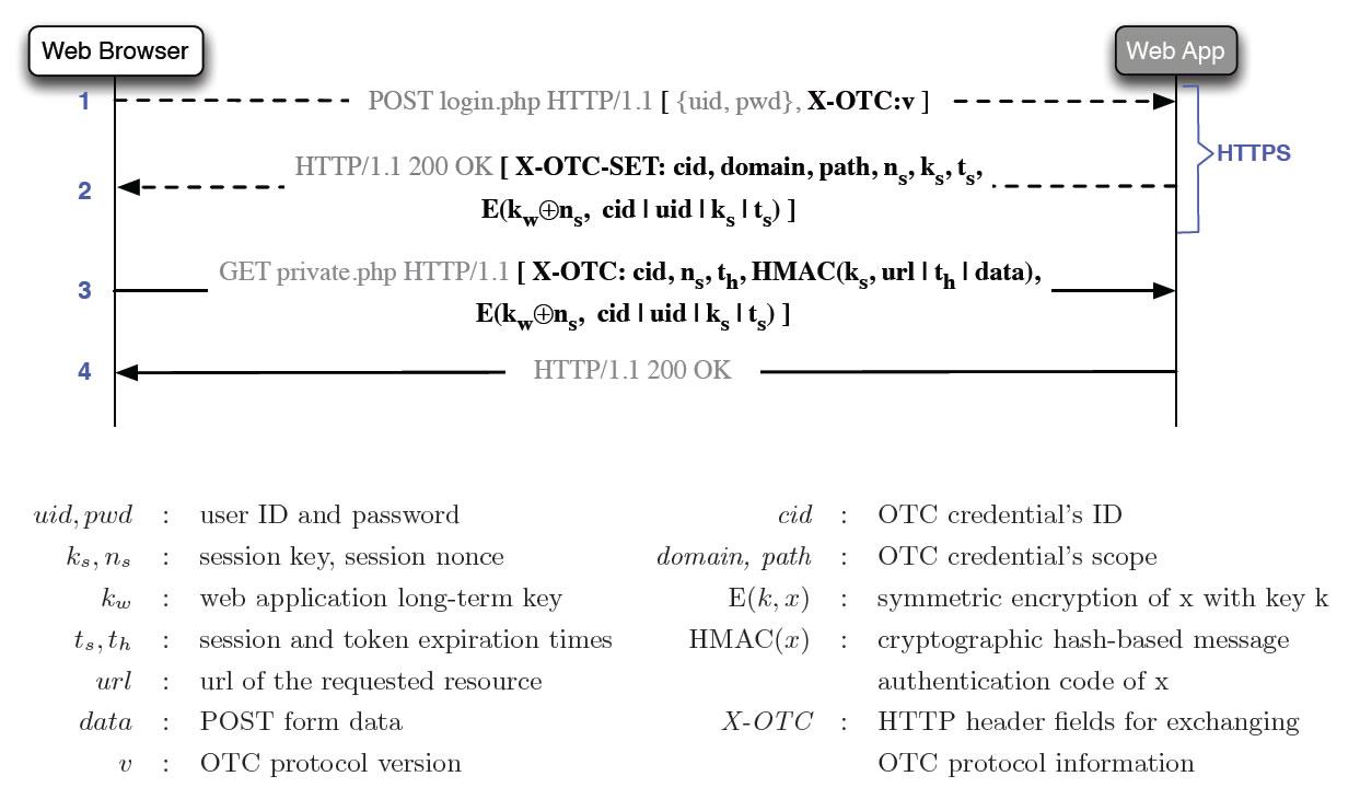 Схема протокола OTC