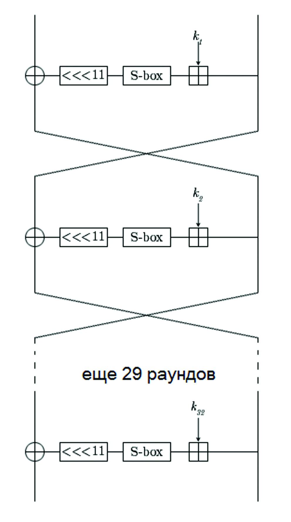 Схема алгоритма, описанного в ГОСТе 28147-89